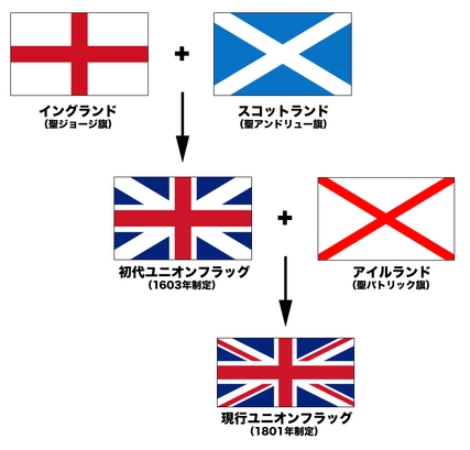 現在のイギリスの王朝とは?